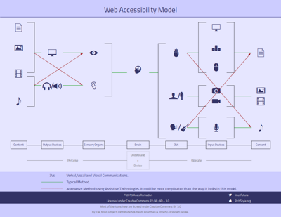 A simplified model for Web Accessibility