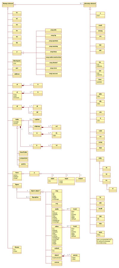 Figure 3 – Class Diagram of User Interface (Article)