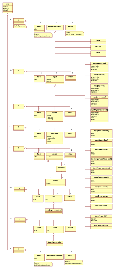 Figure 3 – Class Diagram of User Interface (Form)